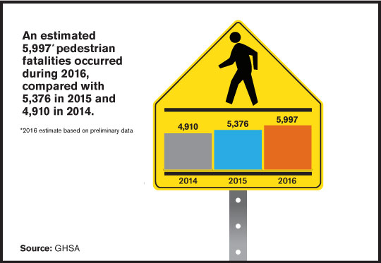 Should Pedestrians be Ticketed for Crossing Streets While Distracted, Cell Phone Use?